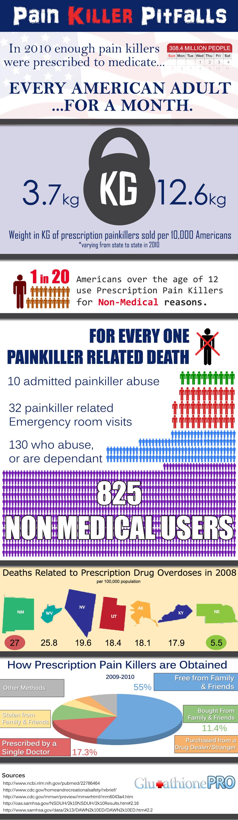 Opioid Painkiller Infographic
